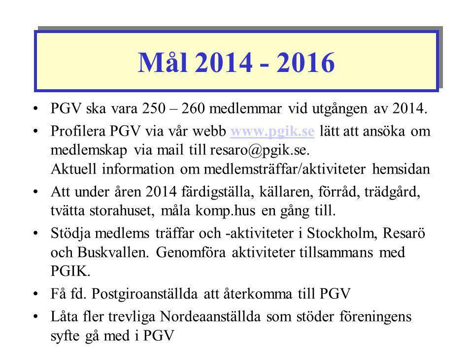 Mål 2014 - 2016 PGV ska vara 250 – 260 medlemmar vid utgången av 2014.