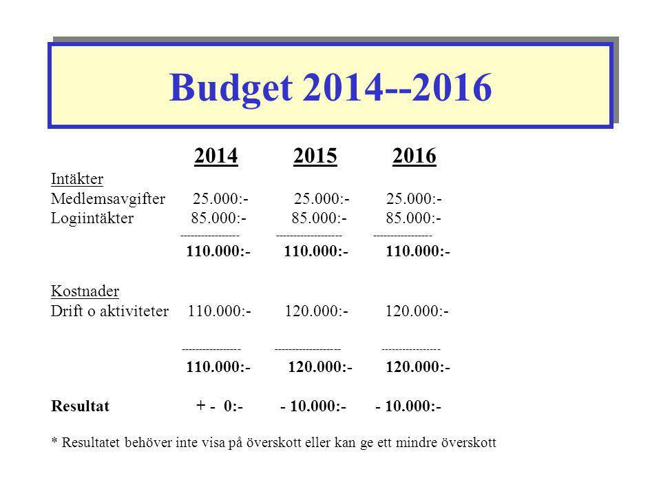 Budget 2014--2016 2014 2015 2016. Intäkter. Medlemsavgifter 25.000:- 25.000:- 25.000:-