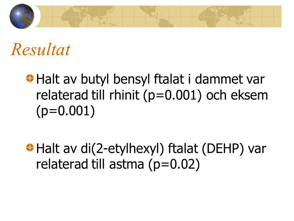 Resultat Halt av butyl bensyl ftalat i dammet var relaterad till rhinit (p=0.001) och eksem (p=0.001)