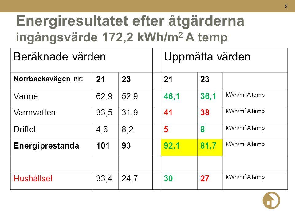 Energiresultatet efter åtgärderna ingångsvärde 172,2 kWh/m2 A temp