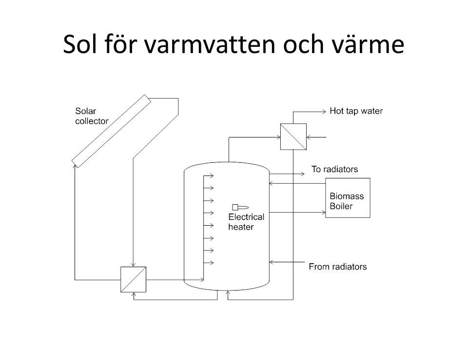 Sol för varmvatten och värme
