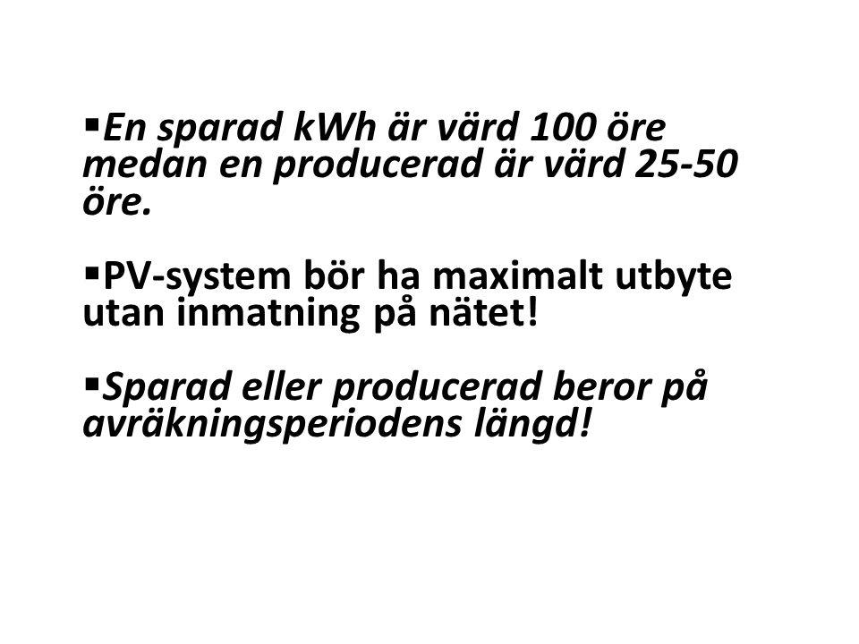 En sparad kWh är värd 100 öre medan en producerad är värd 25-50 öre.