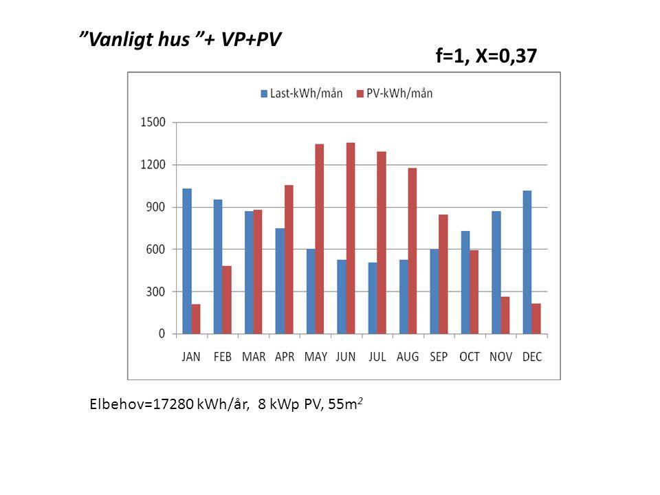 Vanligt hus + VP+PV f=1, X=0,37 Elbehov=17280 kWh/år, 8 kWp PV, 55m2
