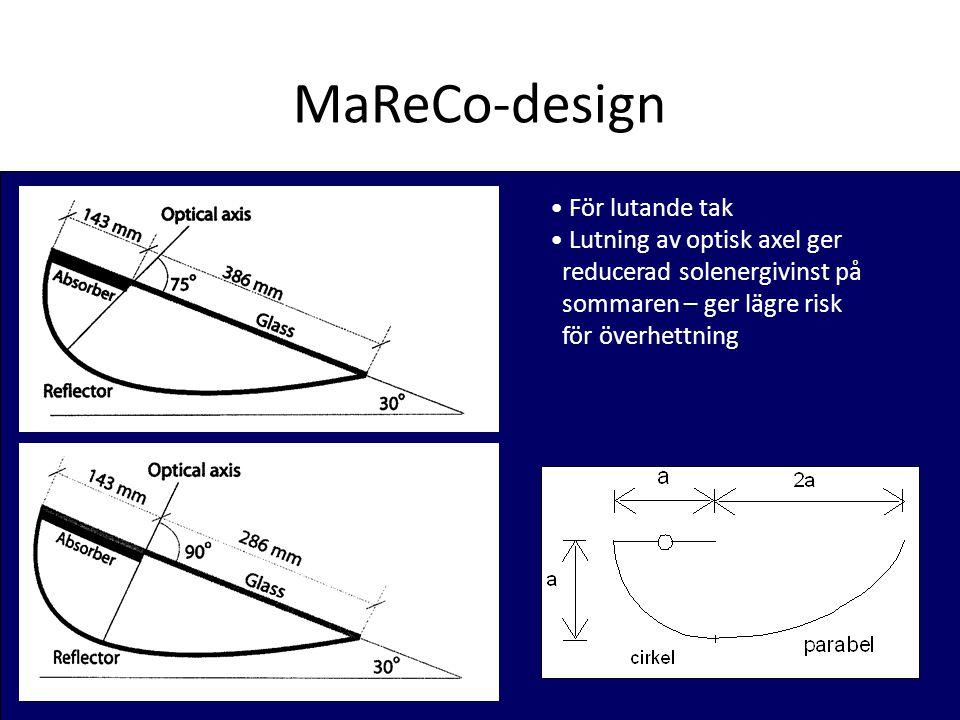 MaReCo-design För lutande tak Lutning av optisk axel ger