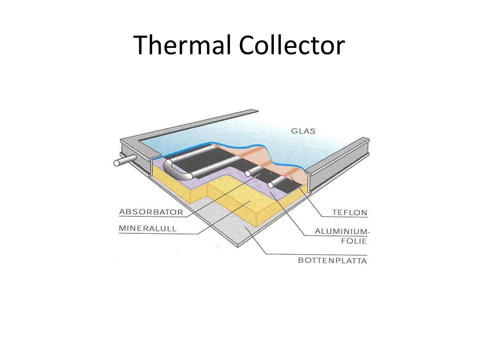 Thermal Collector