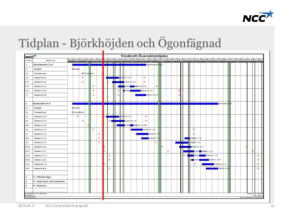 Tidplan - Björkhöjden och Ögonfägnad