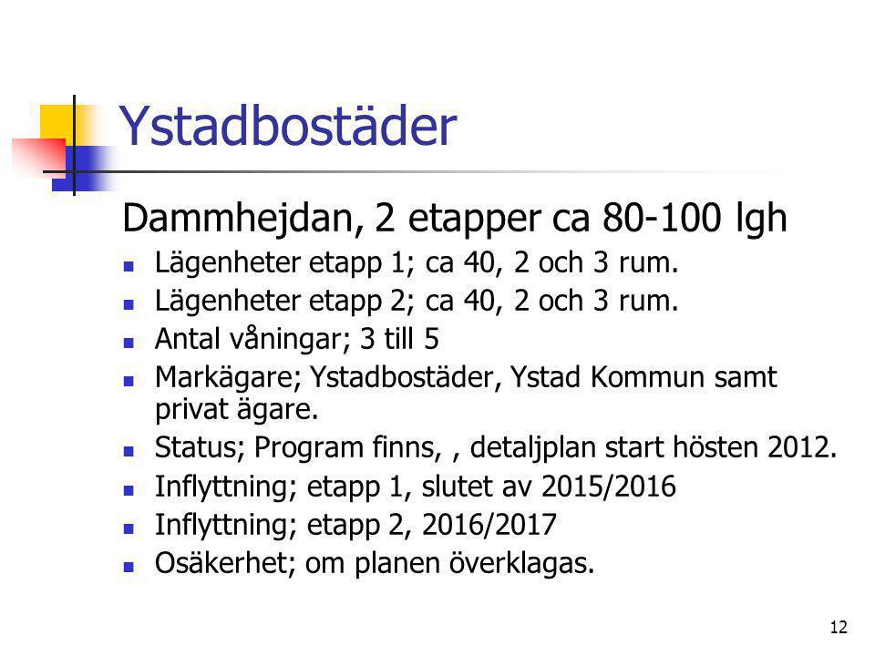 Ystadbostäder Dammhejdan, 2 etapper ca 80-100 lgh