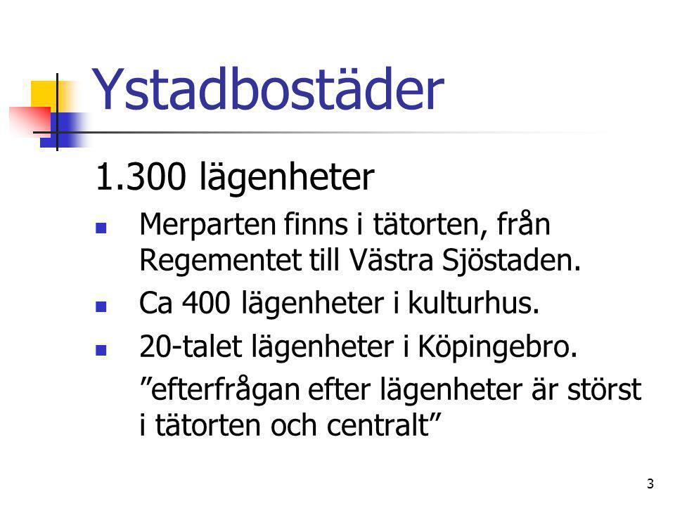Ystadbostäder 1.300 lägenheter