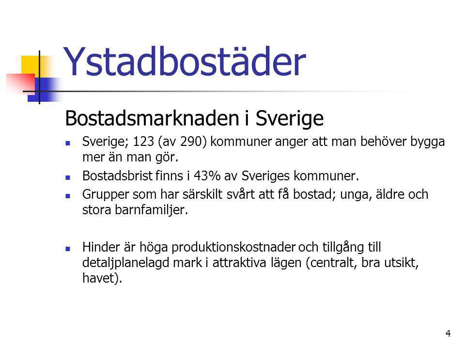 Ystadbostäder Bostadsmarknaden i Sverige