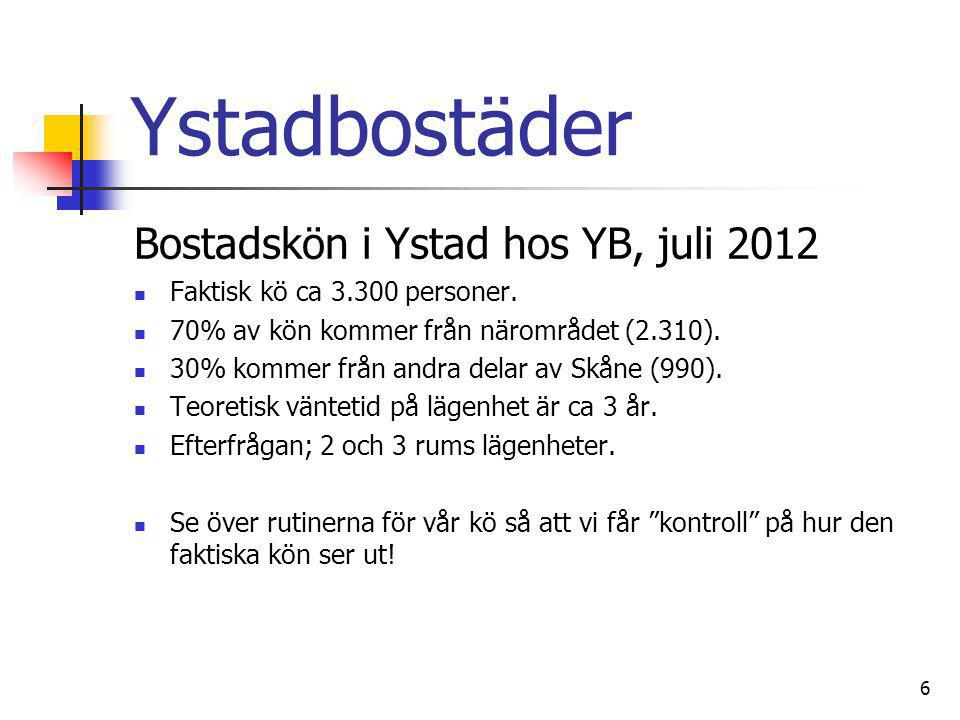 Ystadbostäder Bostadskön i Ystad hos YB, juli 2012