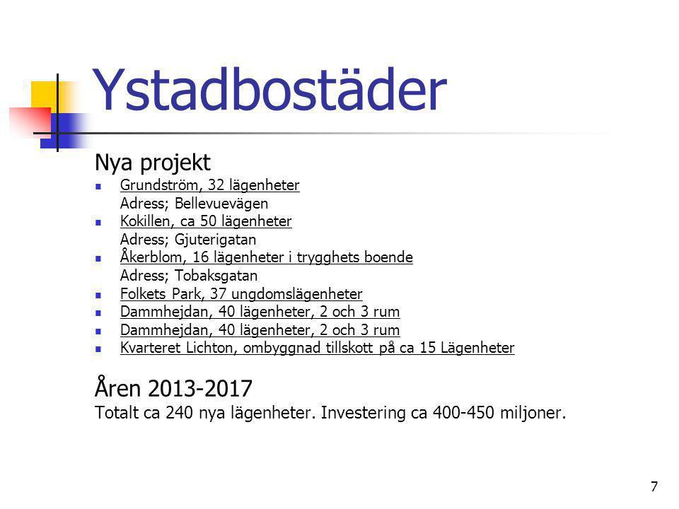 Ystadbostäder Nya projekt Åren 2013-2017