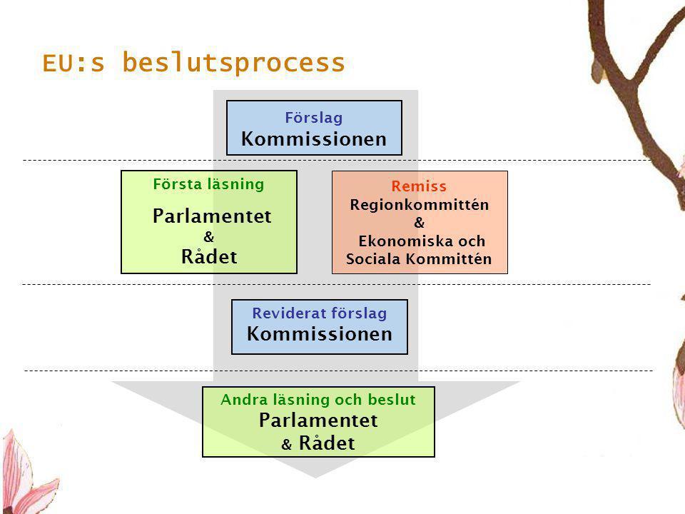 EU:s beslutsprocess Parlamentet & Rådet Förslag Kommissionen