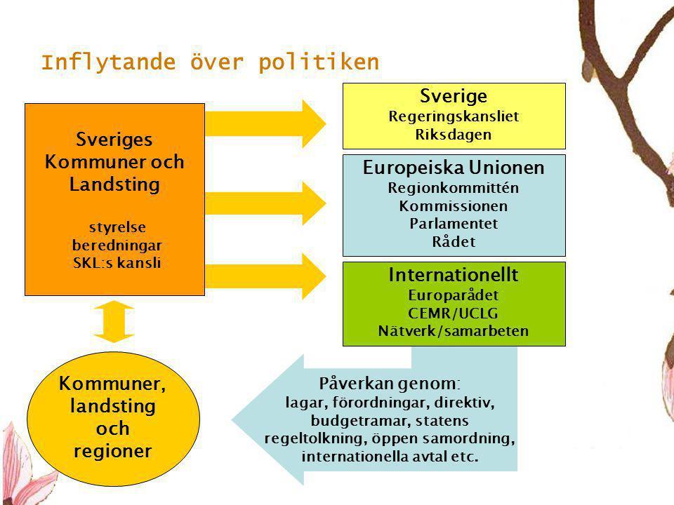 Inflytande över politiken