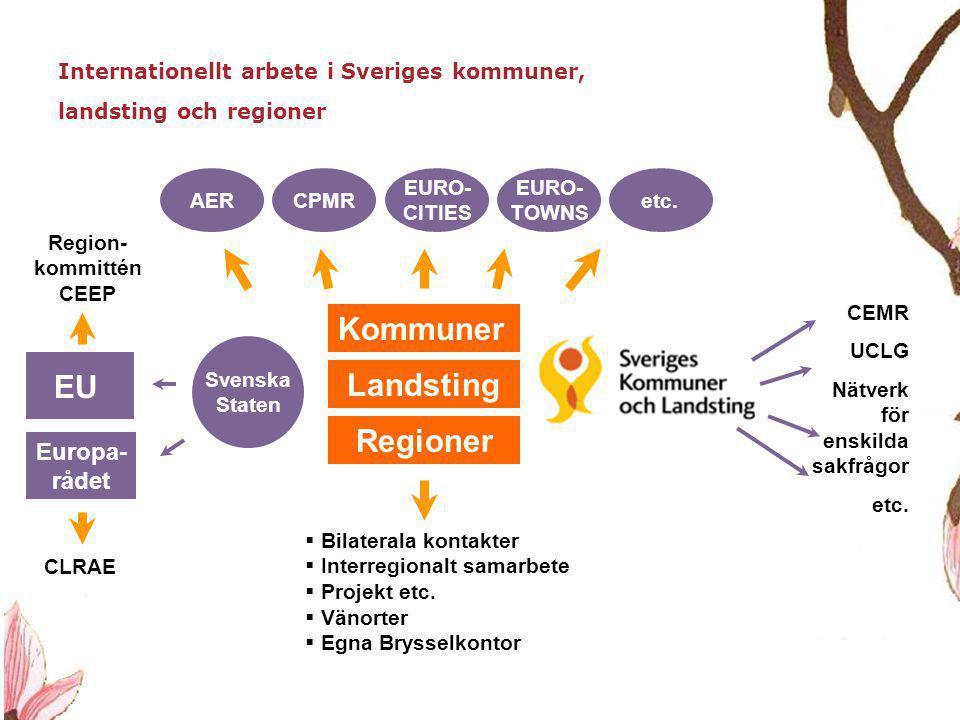 Kommuner EU Landsting Regioner Europa- rådet