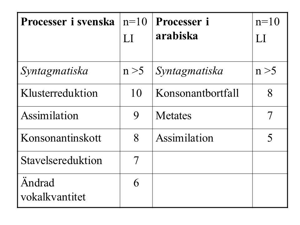 Processer i svenska n=10. LI. Processer i arabiska. Syntagmatiska. n >5. Klusterreduktion. 10.