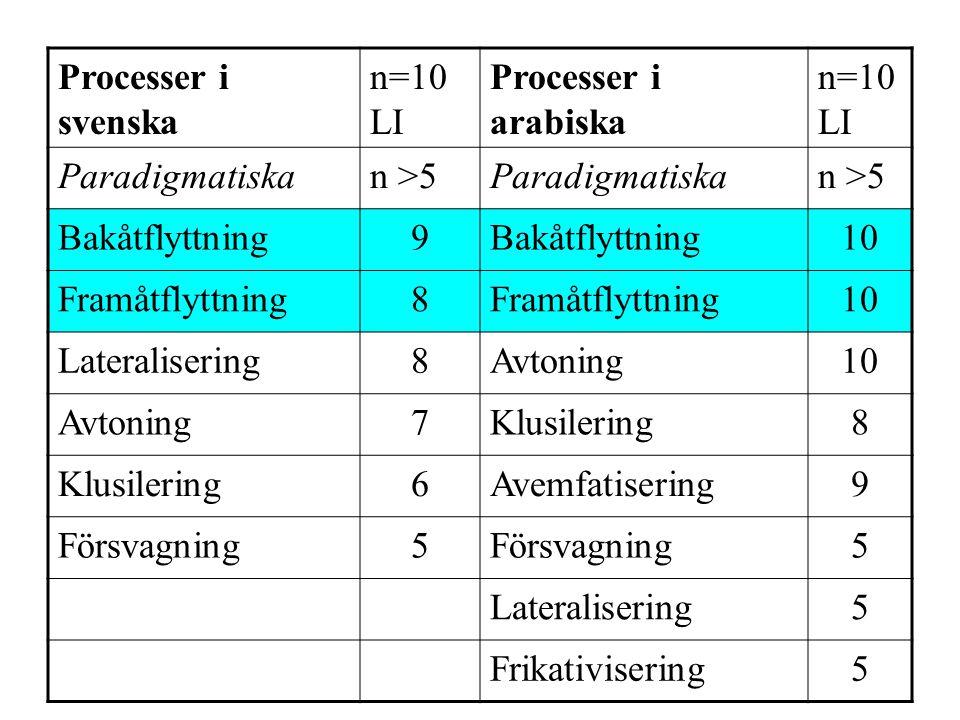 Processer i svenska n=10 LI. Processer i arabiska. n=10LI. Paradigmatiska. n >5. Bakåtflyttning.