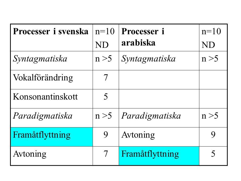 Processer i svenska n=10. ND. Processer i arabiska. Syntagmatiska. n >5. Vokalförändring. 7. Konsonantinskott.