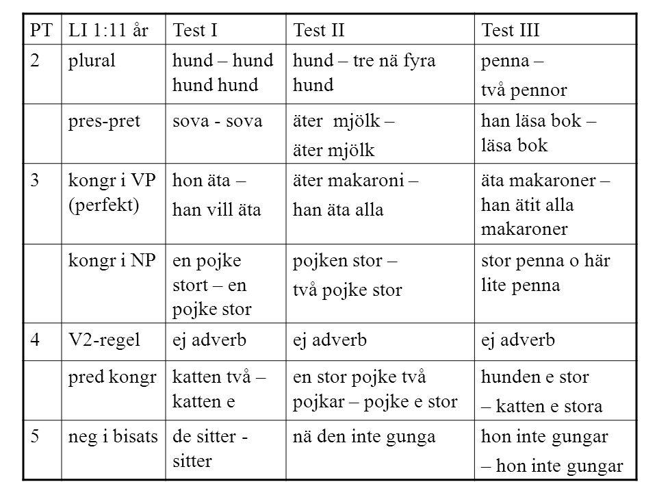PT LI 1:11 år. Test I. Test II. Test III. 2. plural. hund – hund hund hund. hund – tre nä fyra hund.