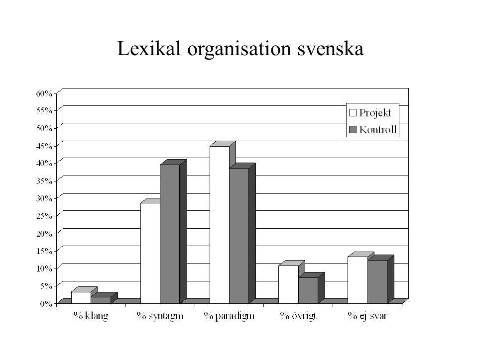 Lexikal organisation svenska