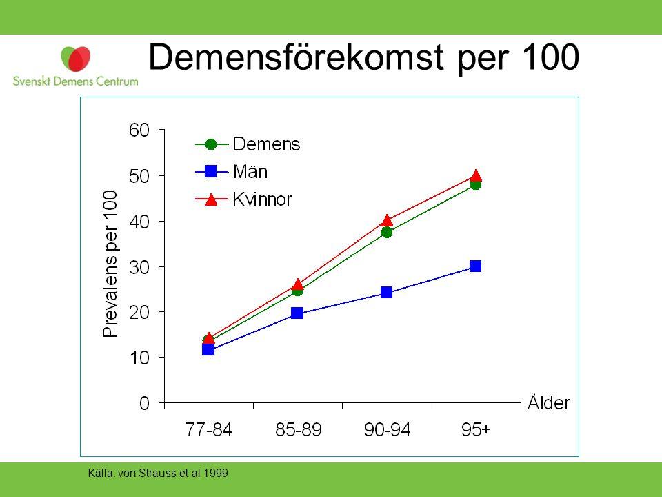 Demensförekomst per 100 Det här är också siffror från Sverige och KP.