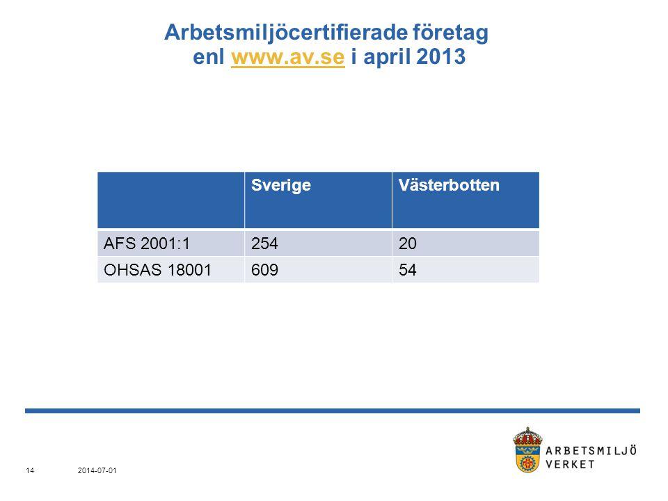 Arbetsmiljöcertifierade företag enl www.av.se i april 2013