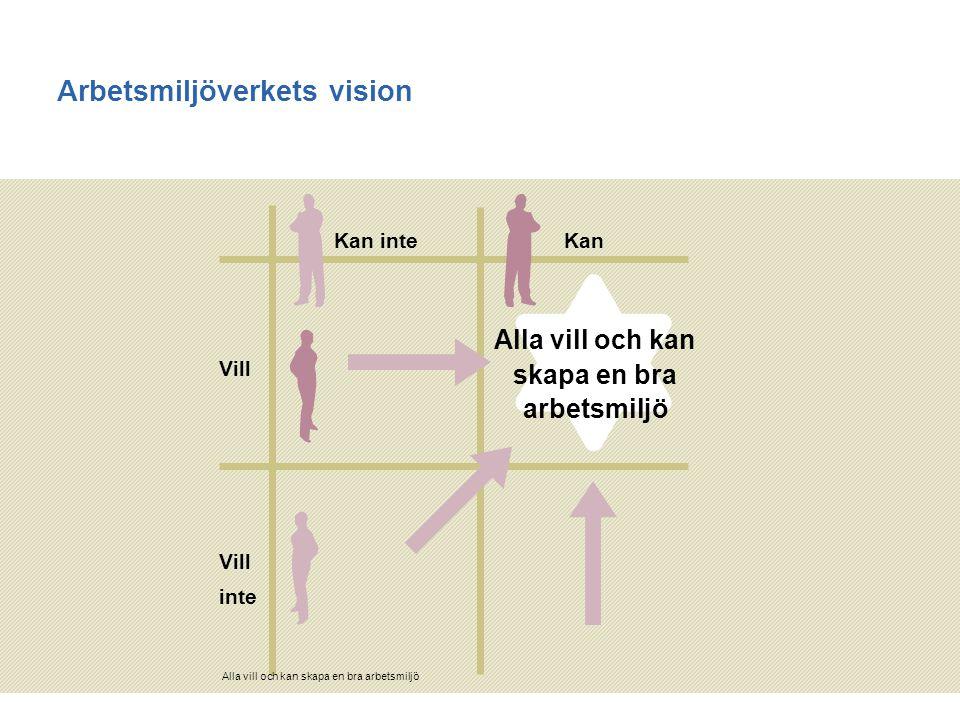 Arbetsmiljöverkets vision