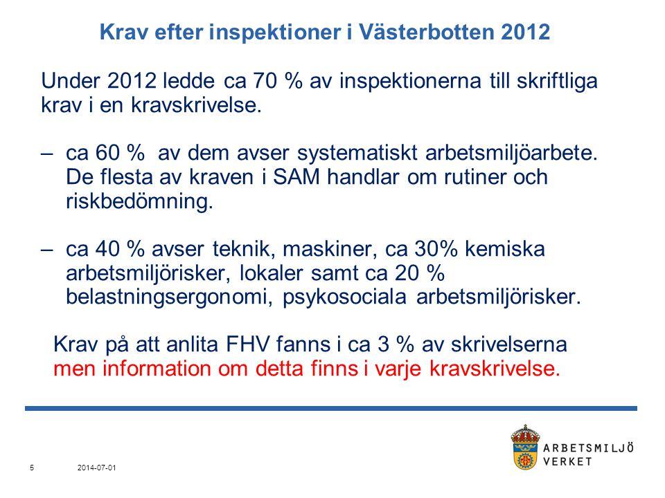 Krav efter inspektioner i Västerbotten 2012