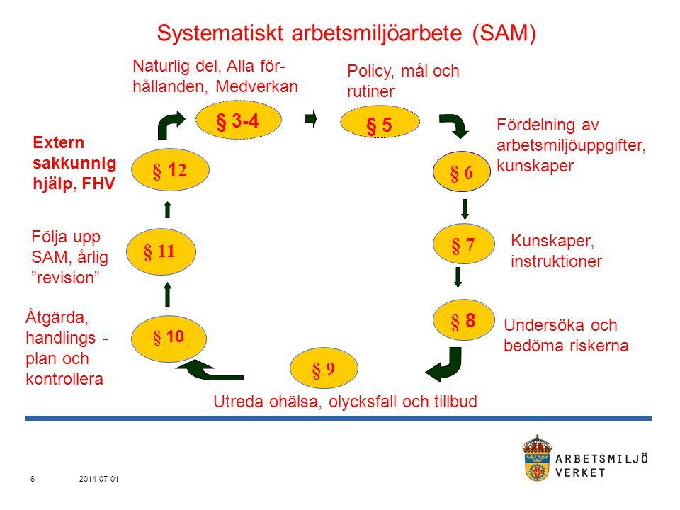 Systematiskt arbetsmiljöarbete (SAM)