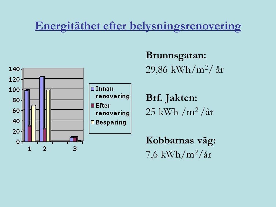 Energitäthet efter belysningsrenovering