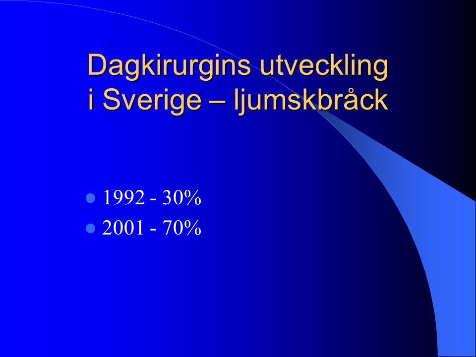 Dagkirurgins utveckling i Sverige – ljumskbråck