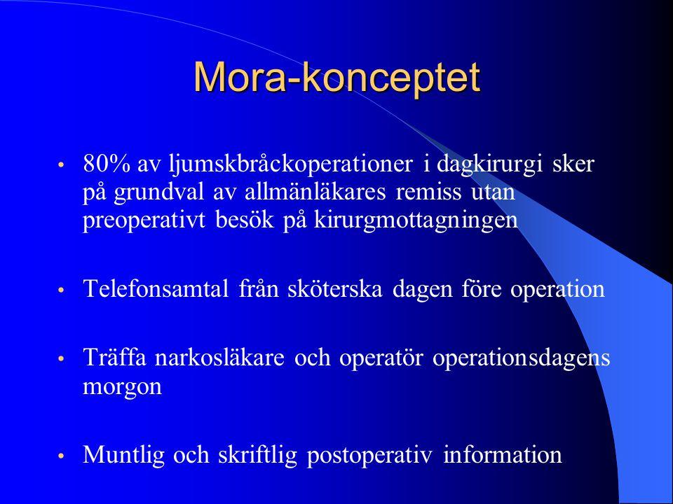 Mora-konceptet 80% av ljumskbråckoperationer i dagkirurgi sker på grundval av allmänläkares remiss utan preoperativt besök på kirurgmottagningen.