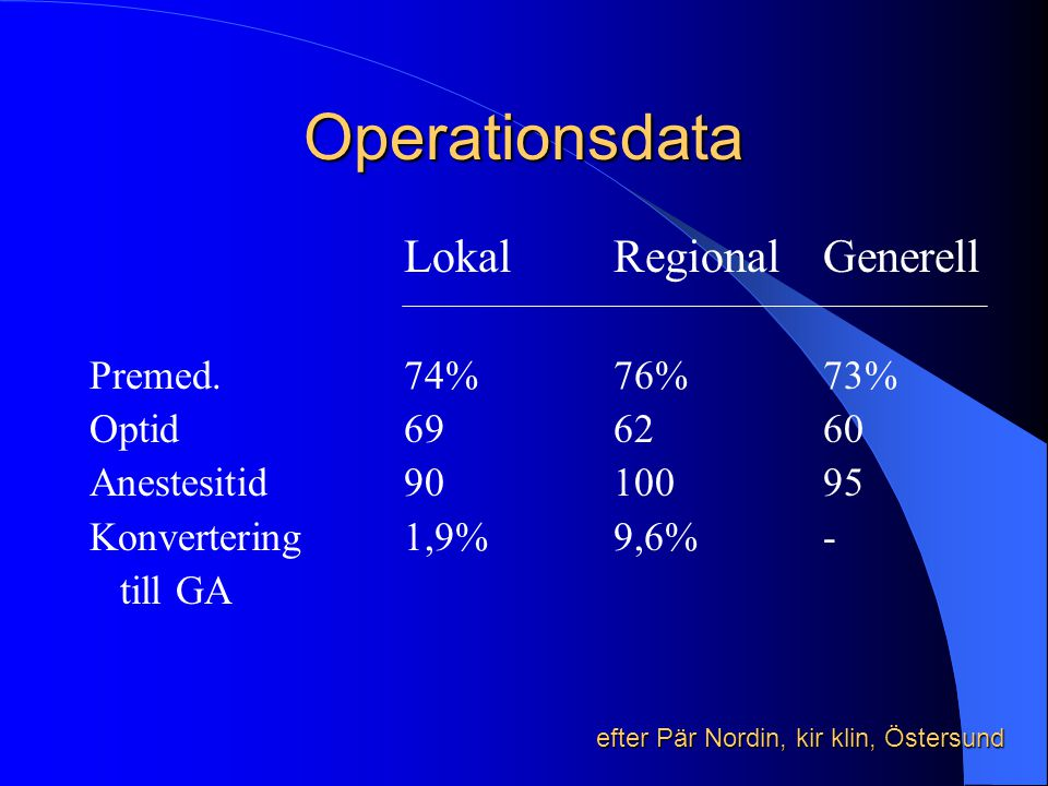 Operationsdata Lokal Regional Generell Premed. 74% 76% 73%