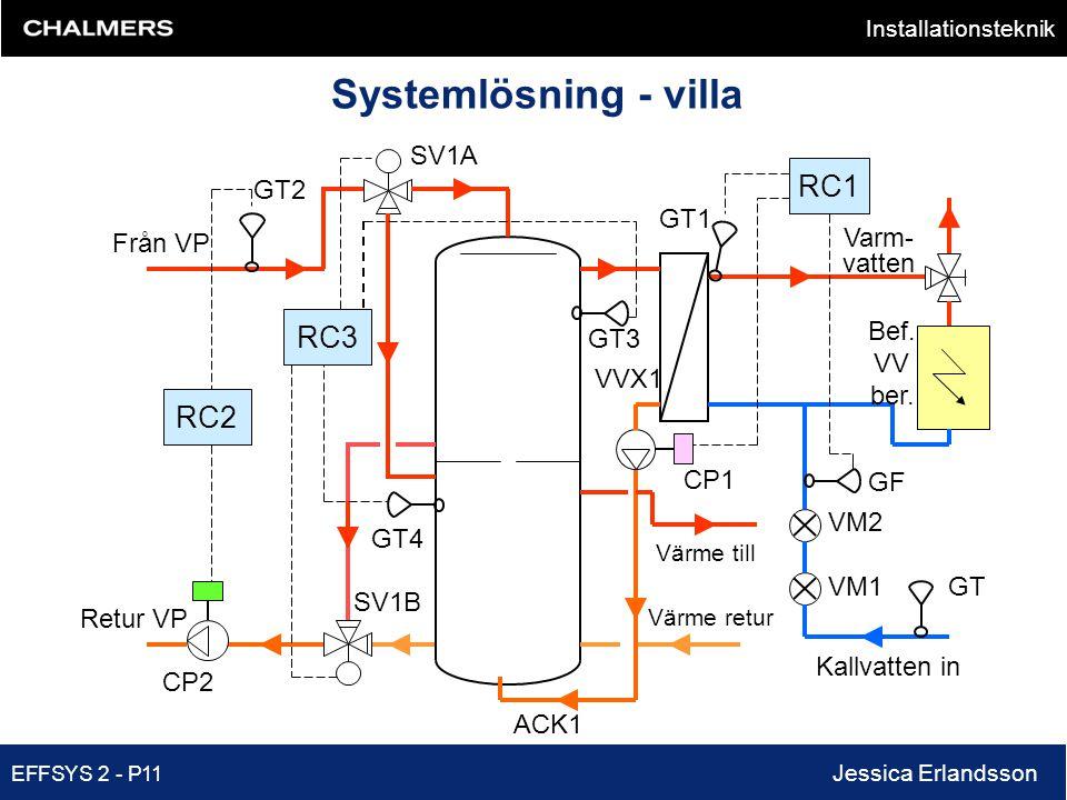 Systemlösning - villa RC1 RC3 RC2 Från VP Retur VP Kallvatten in Varm-