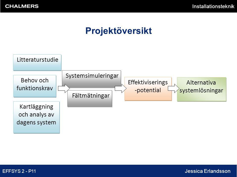 Projektöversikt Systemsimuleringar Behov och funktionskrav