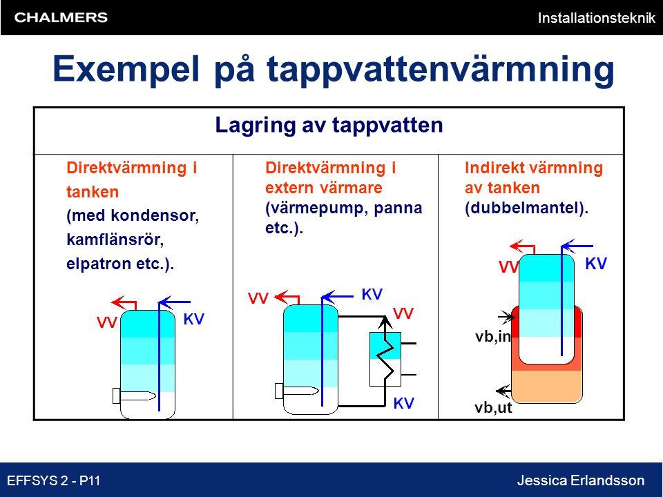 Exempel på tappvattenvärmning