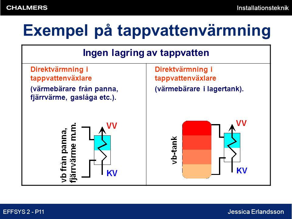 Exempel på tappvattenvärmning Ingen lagring av tappvatten
