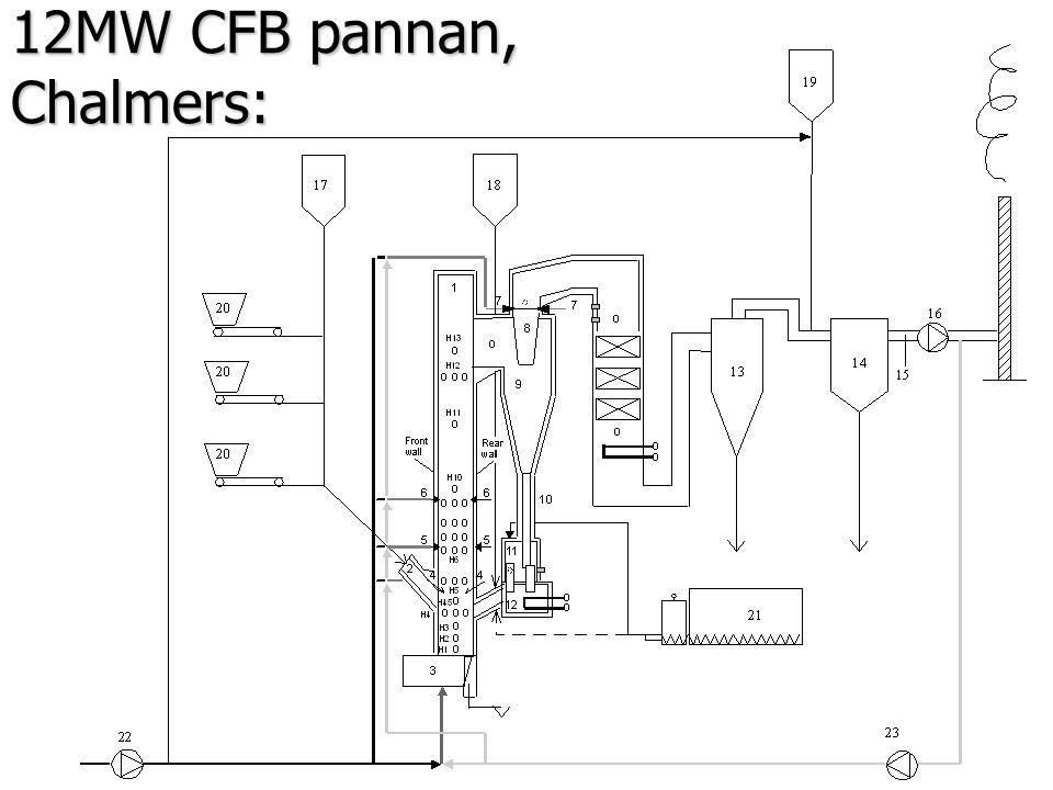 CFB-pannan… 3. P1 Front