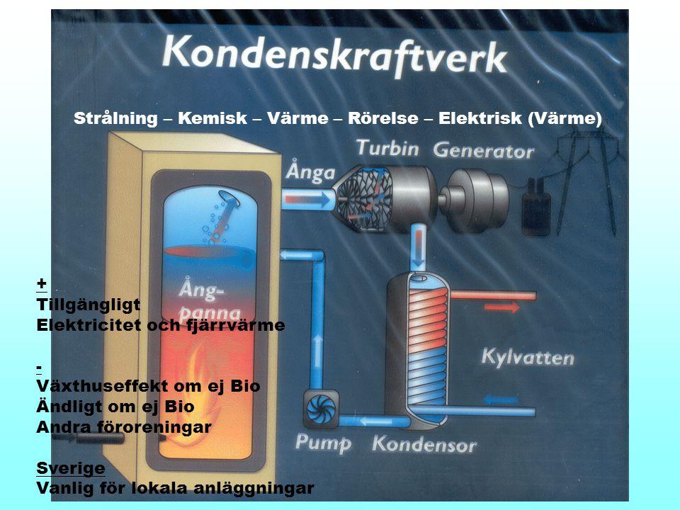 Strålning – Kemisk – Värme – Rörelse – Elektrisk (Värme)