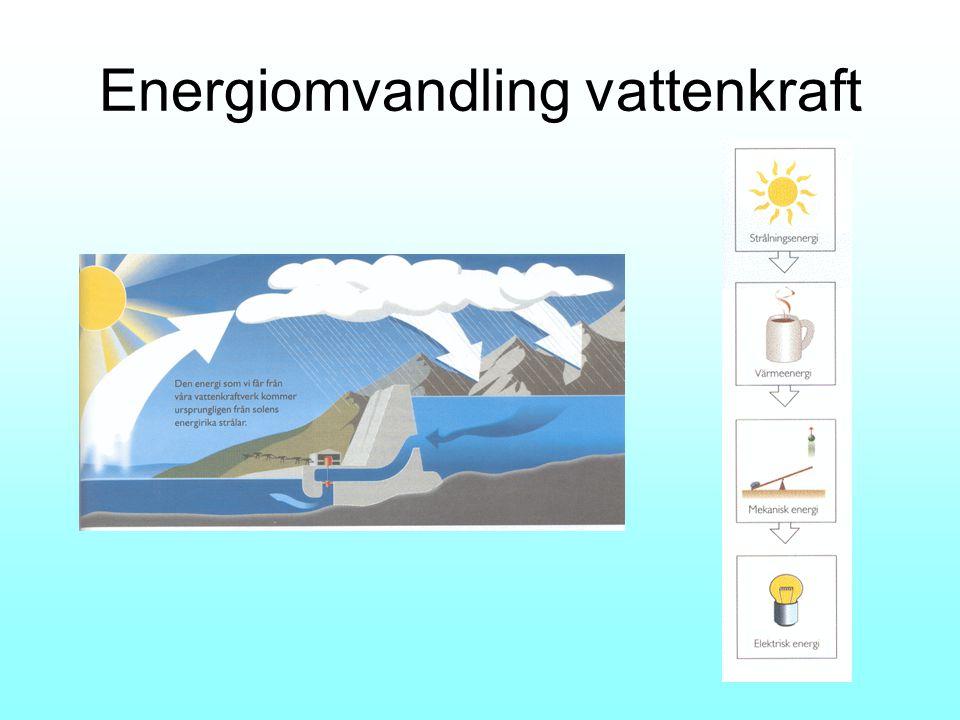 Energiomvandling vattenkraft