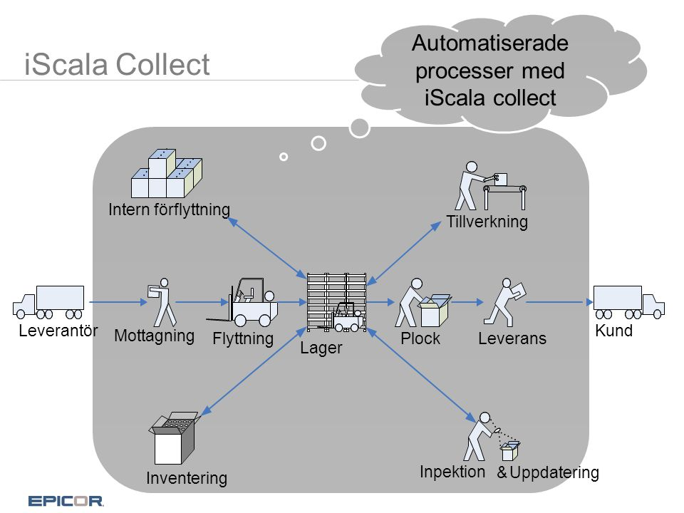 Automatiserade processer med iScala collect