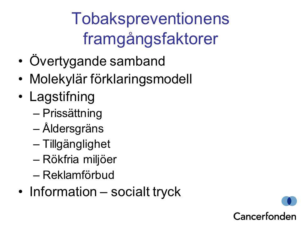 Tobakspreventionens framgångsfaktorer