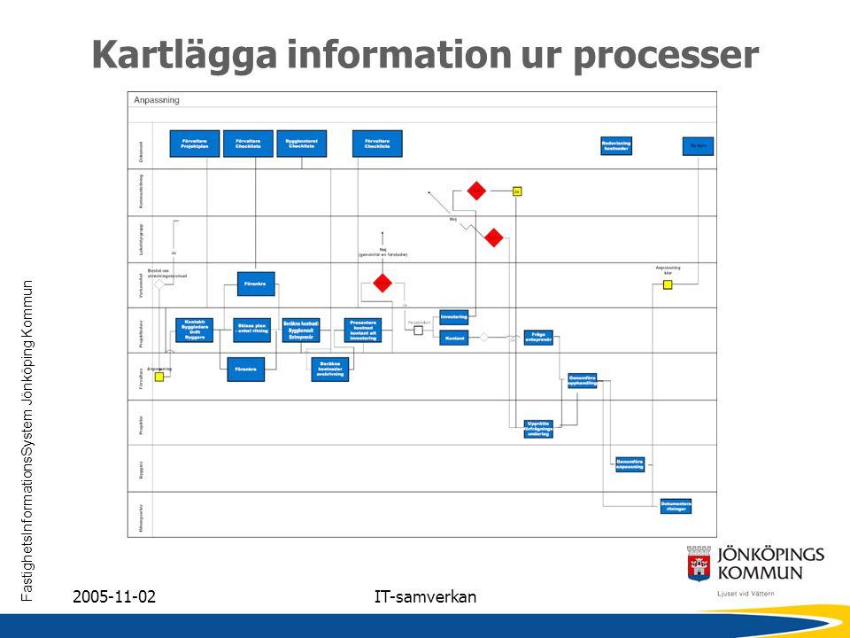 Kartlägga information ur processer