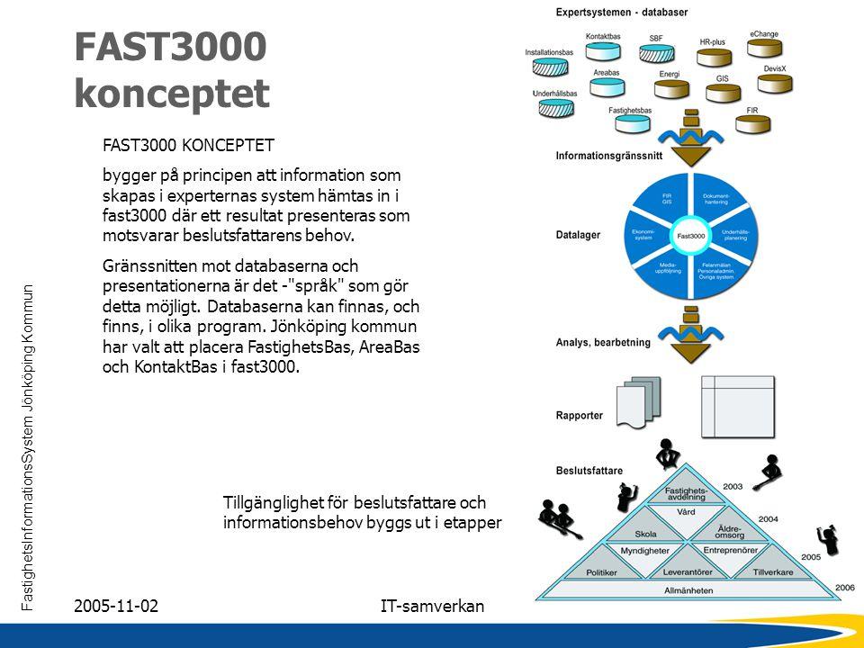FAST3000 konceptet FAST3000 KONCEPTET