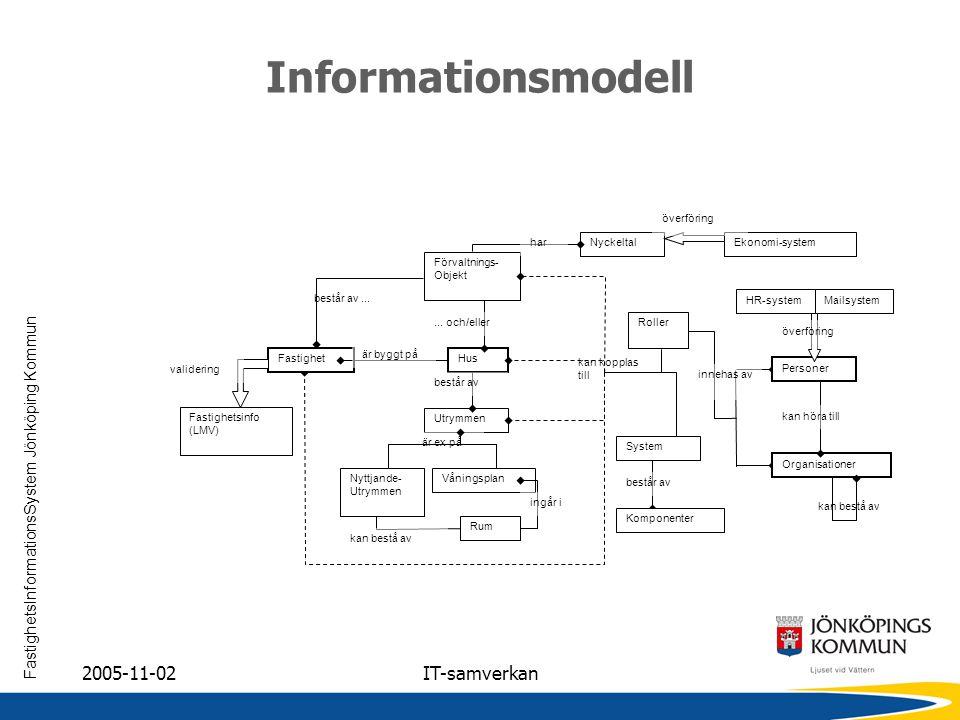 Informationsmodell 2005-11-02 IT-samverkan överföring har Nyckeltal
