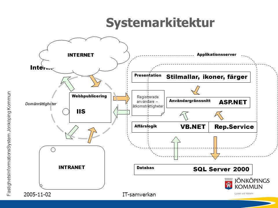 Systemarkitektur Internet Explorer Stilmallar, ikoner, färger ASP.NET
