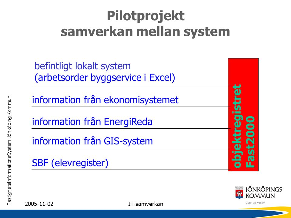 Pilotprojekt samverkan mellan system