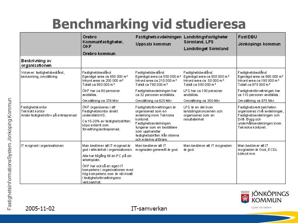 Benchmarking vid studieresa