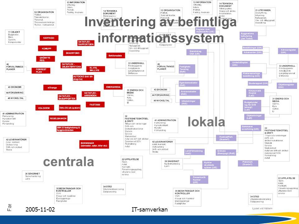 Inventering av befintliga informationssystem