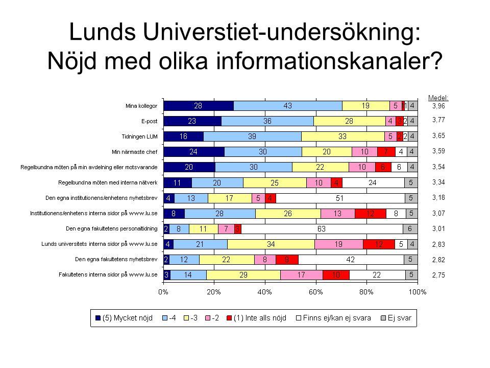 Lunds Universtiet-undersökning: Nöjd med olika informationskanaler
