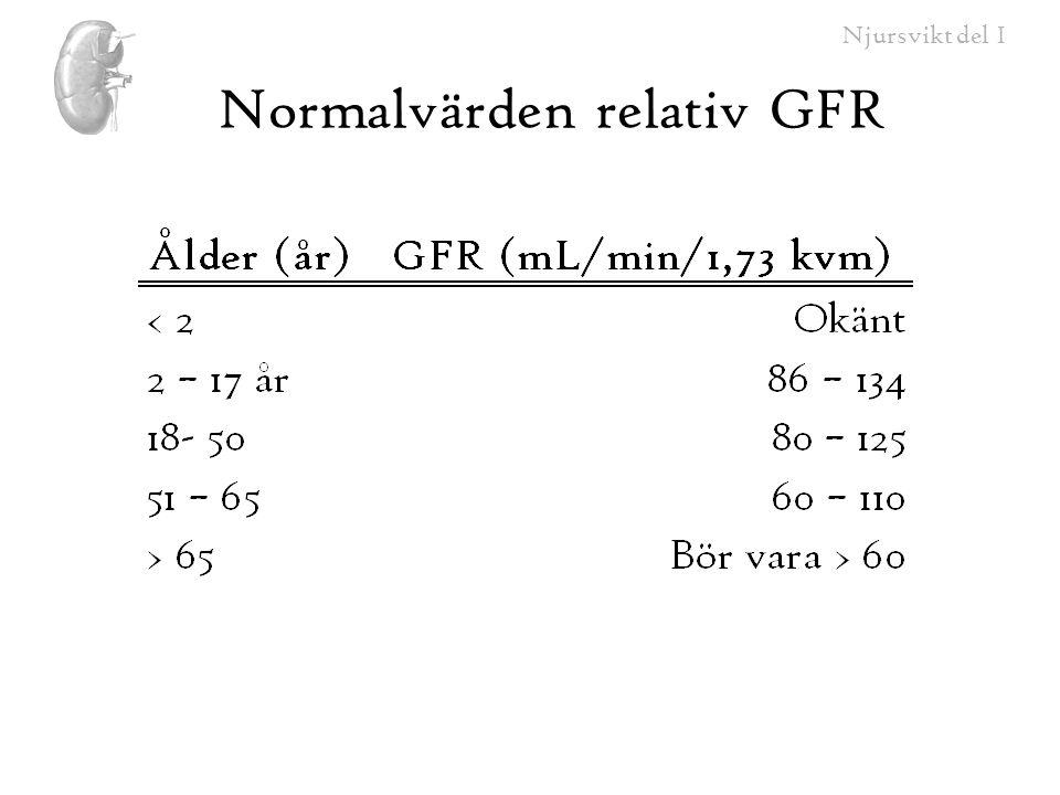 Normalvärden relativ GFR